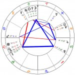 Denver Astrology Group first meeting chart